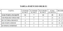 Orlik E1 Zakończyliśmy jesienne zmagania wPowiatowej Lidze LZS wygrywając.xx&oh=2f9b415c798cbd539084b613fdfa87a9&oe=5FDCC8A9 - Orlik E1  Zakończyliśmy jesienne zmagania wPowiatowej Lidze LZS wygrywając I...